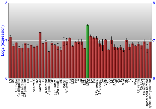 Multi-state expression graph